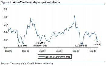 Credit Suisse: Reflation Rally?