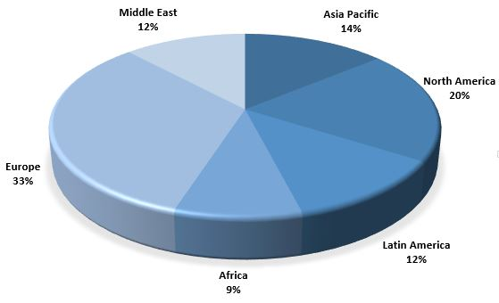 Geographical breakdown of readership
