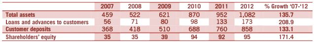 BML Fiscal Highlights