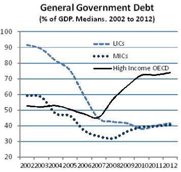 Chart 1. Source: World Development Indicators, World Bank