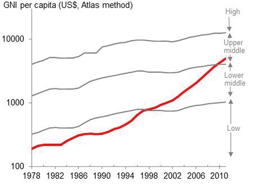 Chart 1 – China's GNI Per Capita