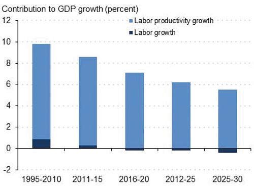 Chart 2 – China: Prospects of Labor-related Sources of Growth