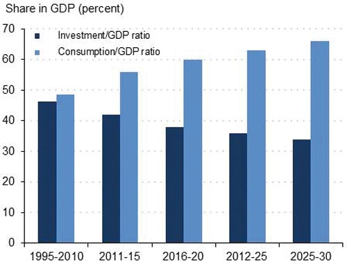 Chart 3 – China: Investment and Consumption as Shares of GDP