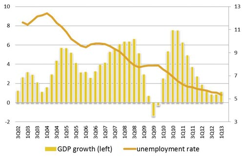 Chart 4 – Brazil: GDP growth and unemployment rates