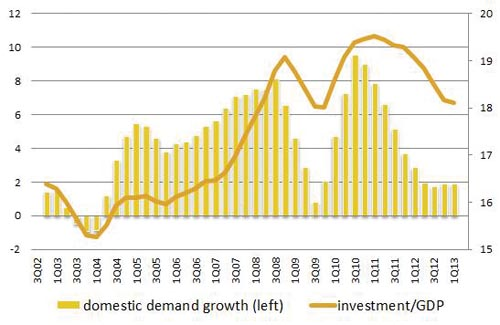 Chart 6 – Brazil: domestic demand growth and investment ratios