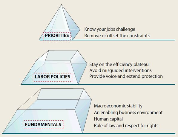 Three distinct layers of policies are needed. Source: World development report 2013 team.