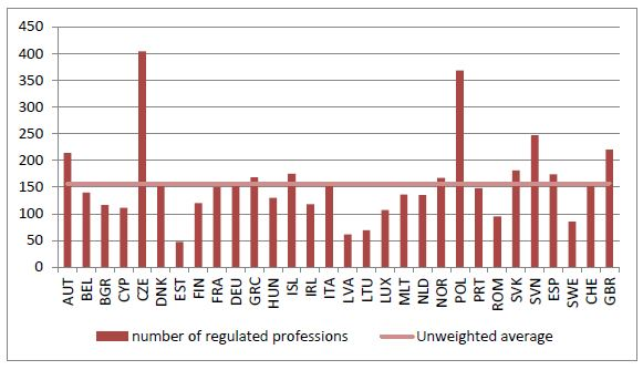 Figure 1: Number of regulated professions in the European Economic Area. Source: Calculated by author based on European Commission database.