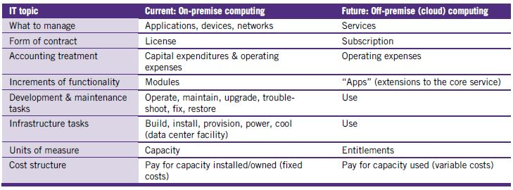 Exhibit 1: Differences between on-premises and off-premises computing. Source: Grant Thornton.