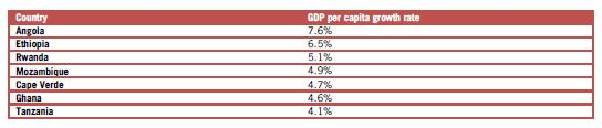 Table 1: Leading African performers 2002-2012- GDP per capita. Source: based on Chandy et al, Brookings Institution, 2013.