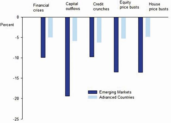 Chart 1 - Cumulative Output Losses Associated with Different Adverse Financial Events. Source: Canuto and Ghosh, based upon Claessens and Ghosh