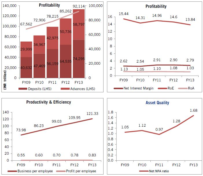Figure 1: Indian banks - performance at a glance. Source: A profile of banks 2012-13, Reserve Bank of India.