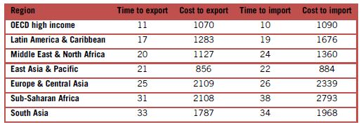 Table 1: Time (days) and cost (USD per container) to export and import. Source: World Doing Business (IFC, World Bank).