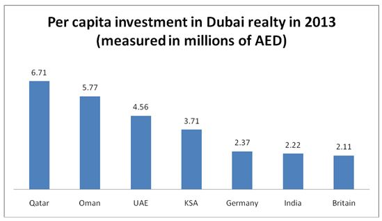 An illustrative graph showing countries having the highest per capita investment in Dubai realty in 2013.