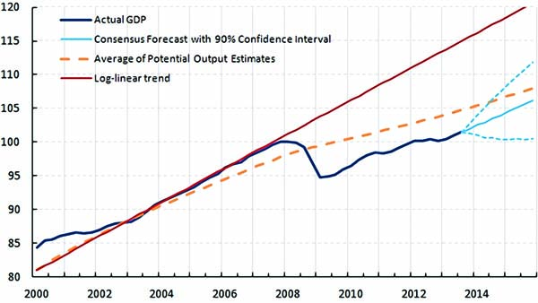 Chart 1: Aggregate G4 (US, Euro Area, Japan, UK) GDP, Potential and Trend.  Note: Potential Output is Average of IMF and OECD estimates. PPP weighted average. Source: Fulcrum Asset Management.