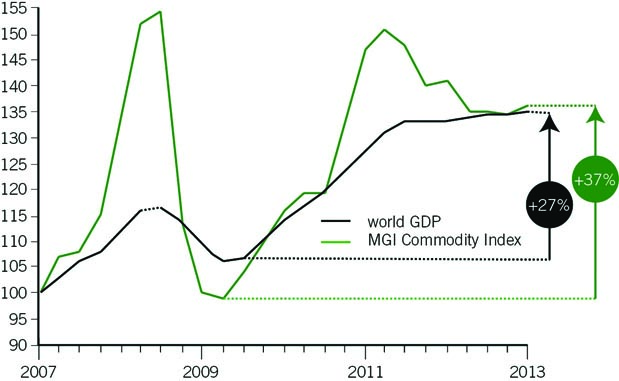 Chart 2: Since 2009, resource prices have rebounded quicker than global economic output (Indexes). Source: McKinsey (2013).