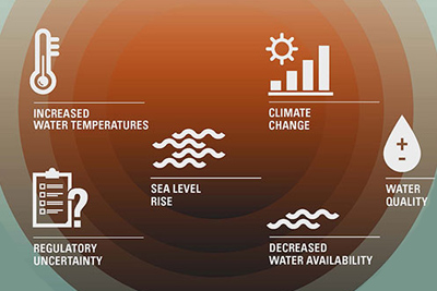 Industries face several risks from climate change. The Thirsty Energy infographic looks at the energy-water challenge.