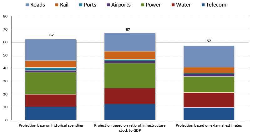 Chart 1 - Estimates of needed infrastructure investments, 2013-30 ($ trillion, constant 2010 dollars). Source: McKinsey (2013)