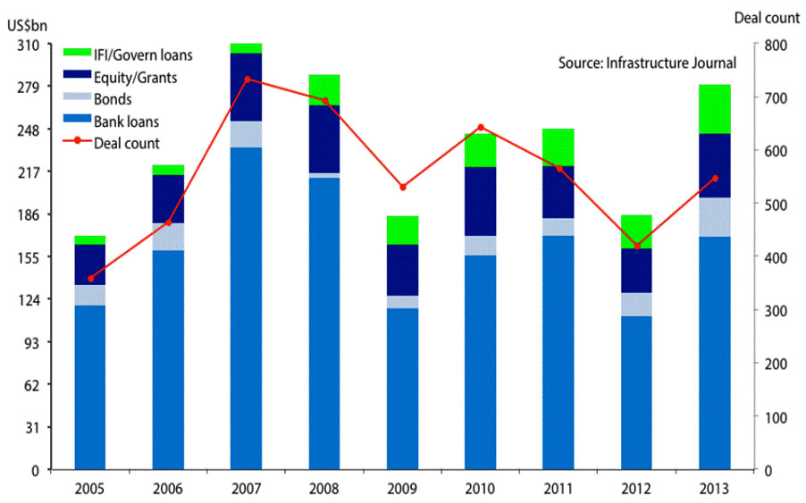 Chart 2: Global Project Finance Market - by source of funding, 2005-2013.