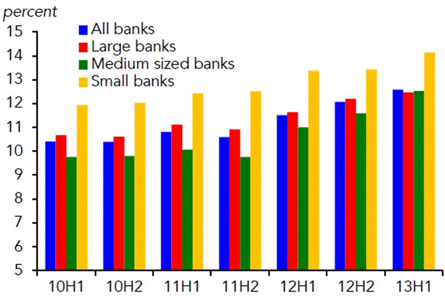 Chart 3 - Euro-area banking system reported tier 1 ratios. Source: IIF, 2014