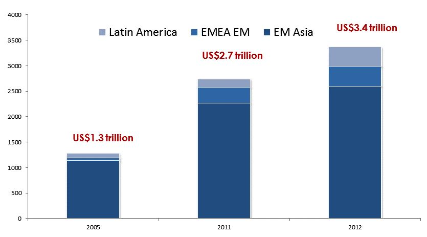Chart 6 - EME Insurance company assets reaching $3.4tn. Source: Official sources and J.P. Morgan.