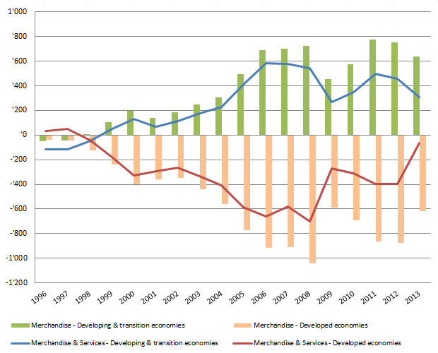 Chart 1: Merchandise and total trade balance 1996–2013 (Billion dollars and current prices). Source: UNCTADStat