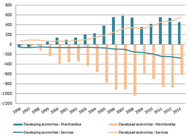 Chart 2. Merchandise and services trade balance 1996–2013 (Billion dollars and current prices). Source: UNCTADStat.