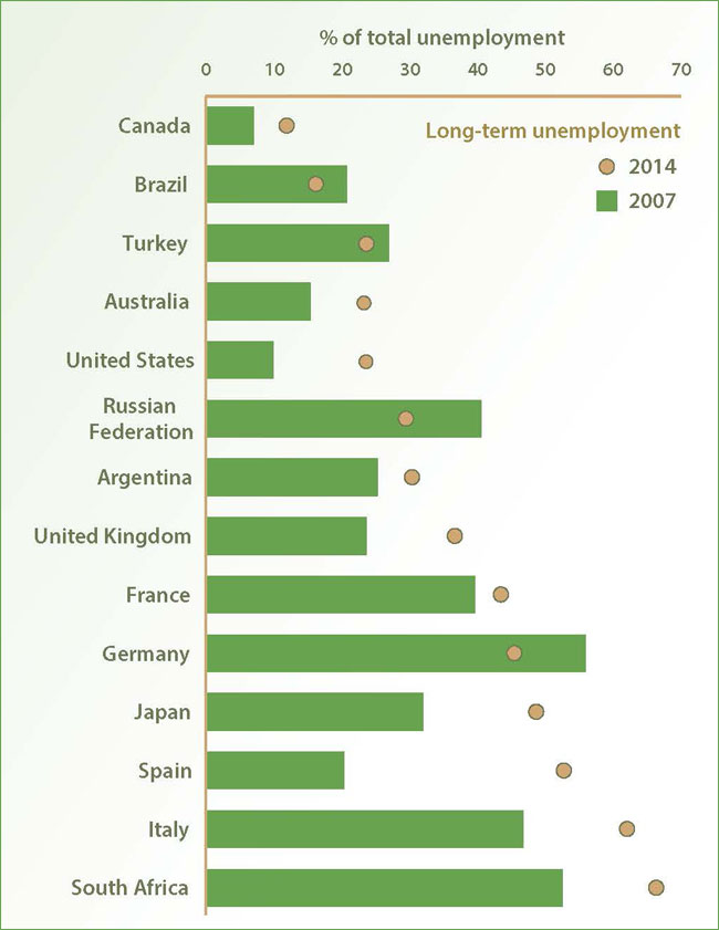Long-term unemployment remains a major problem: Unemployment is down in many countries from recent peaks, but long-term and youth unemployment persist