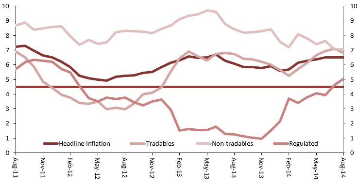 Chart 1: Inflation. Source: IBGE