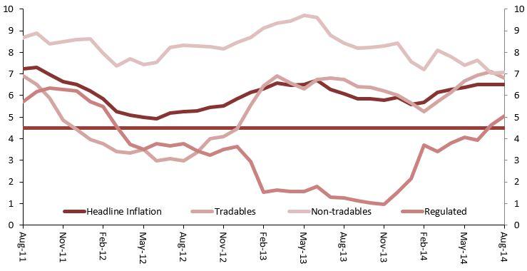 Chart 1: Inflation. Source: IBGE