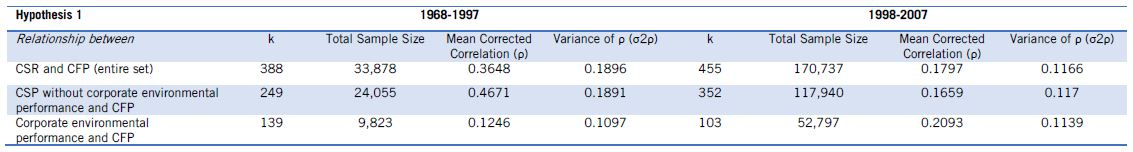 Table 1: Relationship between CSR and Corporate Financial Performance (CFP). [k: number of correlation coefficients]