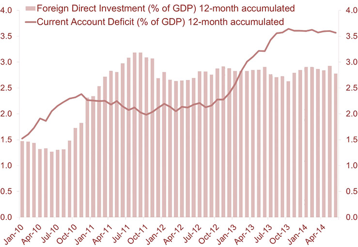 Chart 2: Foreign Direct Investment and Current-Account Deficits. Source: Central Bank of Brazil