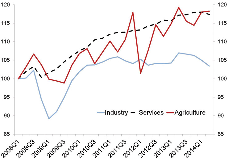 Chart 3: GDP by Sectors (Quarterly GDP, Q1 2008 = 100). Source: IBGE