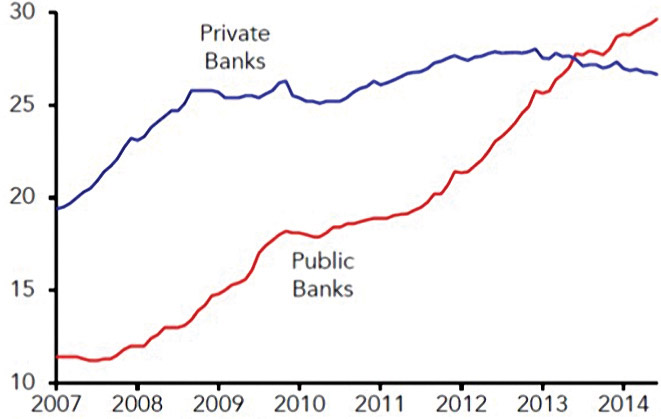 Chart 4: Bank Credit Outstanding (percent of GDP). Source: IIF, Central Bank of Brazil