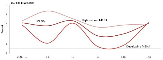 Figure 1: Economic growth in MENA. Source: World Bank, MENA Economic Monitor, October 2014.