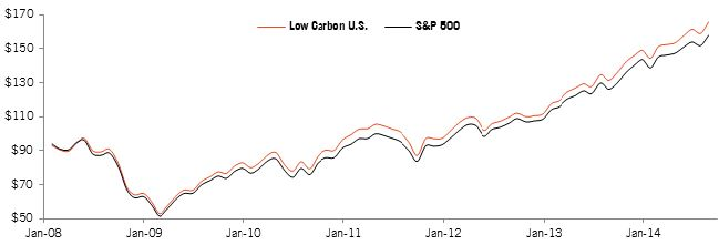 Figure 1: Historical Performance of the Low Carbon U.S. vs. S&P 500 (January 2008 – August 2014).