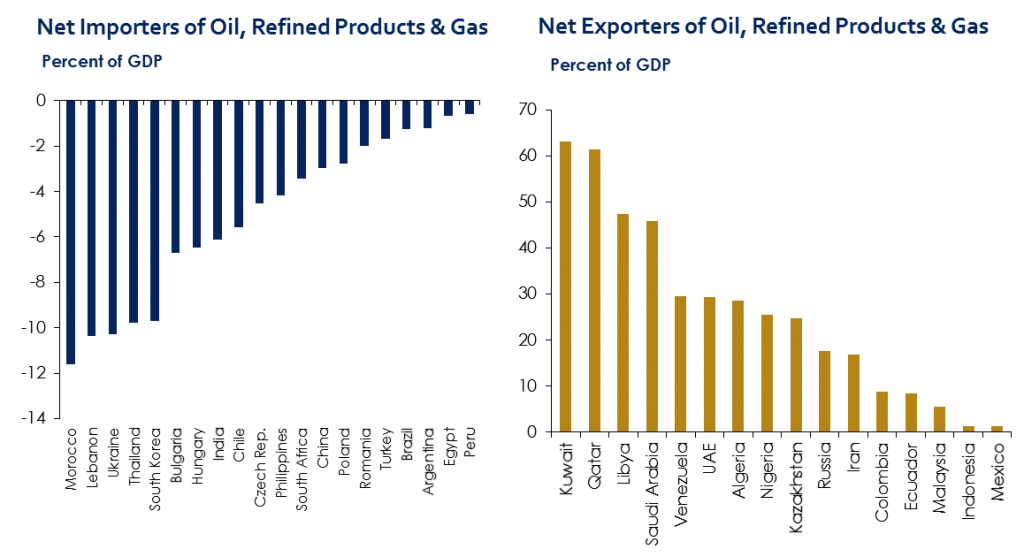 Chart 2: Oil prices - winners and losers. Source: Institute of International Finance (IFF).