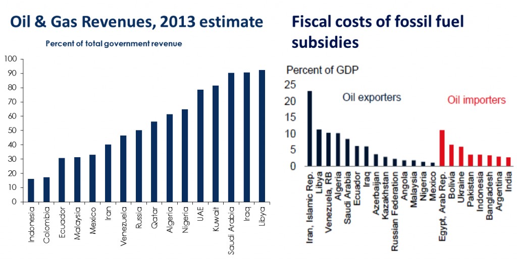 Chart 3: Oil & gas revenues and fiscal costs of subsidies. Sources: IFF (left); Balles et al, 2015 (right).
