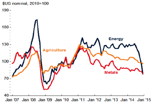 Chart 4: Commodity price indices. Source: World Bank (2015).