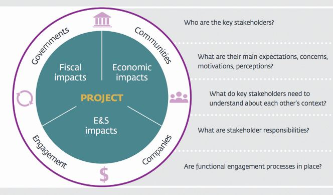 Figure 1: IFC Stakeholder Framework and Areas of Project Impact