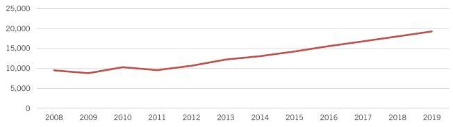 Figure: Total room revenue.