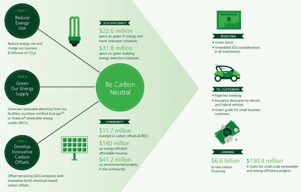 TD's investment in the low-carbon economy (2006-2014).