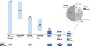 Figure 2: The Offshore Investment Matrix – transit FDI perspective. Source: UNCTAD.
