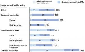 Figure 3: Trend in the share of investment from offshore hubs. Source: UNCTAD.
