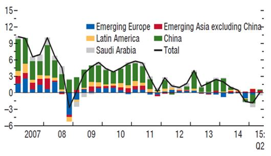 Figure 2 – Changes in Foreign Exchange Reserves of Emerging Market Economies (percent of GDP) Source: IMF, World Economic Outlook, October 2015