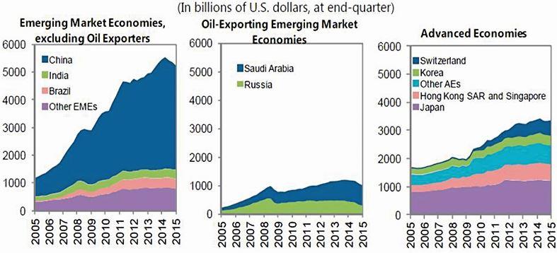 Figure 4 – Gross International Reserves, 2005Q1-2015Q1 Source: IMF, 2015 External Sector Report, July 2015