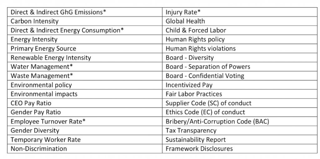 WFE Recommended Sustainability Disclosures (as identified in a recent publication to exchanges).
