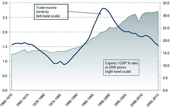 Figure 2: Trade-income elasticity and Exports-GDP ratio – global economy. Source: Escaith and Miroudot, ch. 7 in Hoekman (2015).