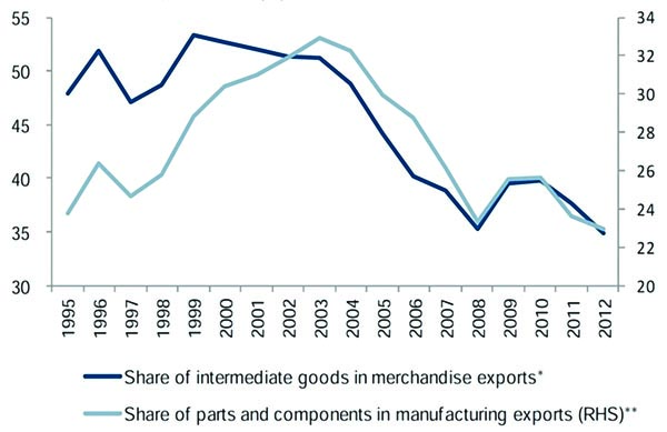 Figure 4: China's Share of Imports of Parts and Components in Exports of Merchandise. Source: (Constantinescu et al, ch. 2 in Hoekman (2015).