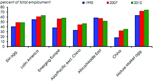 "Figure 5: Employment in Services. Source: Institute of International Finance, ""The rise of services – what it means for the global economy"", December 15, 2015."
