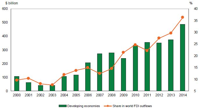 Figure 1: Developing economies - FDI outflows and their share in total world outflows, 2000-2014 (Billions of US dollars and per cent). Note: Excluding Caribbean offshore financial centres. Source: UNCTAD, Global Investment Trends Monitor, No. 19, May 2015.
